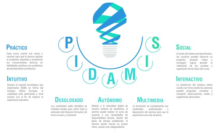Metodología PIDAMIS