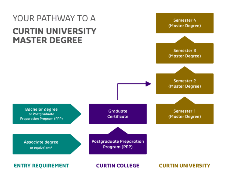 128401_Curtin-Masters-Pathway1.png