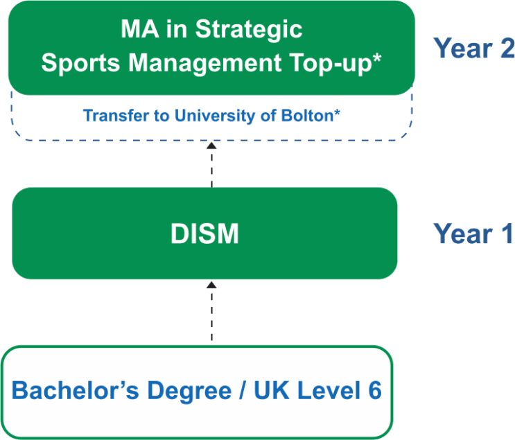 129460_masters-in-sports-management-course-pathway.png
