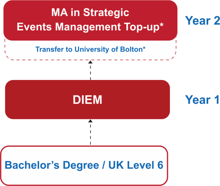 129461_masters-in-events-management-course-pathway.png