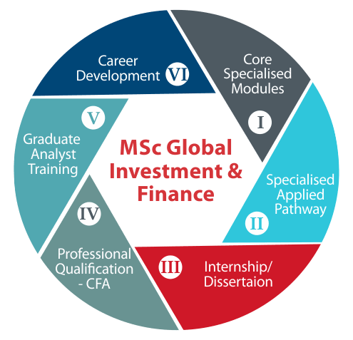 MSc Global Investment & Finance