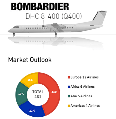 av Bombardier Brookfield