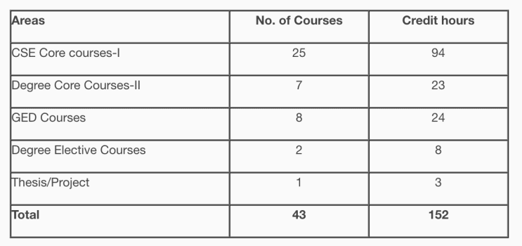 course breakdown