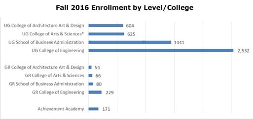 Fall_2016_student_enrollment