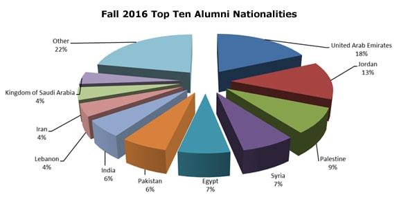 Fall_2016_top_ten_alumni_nationalities