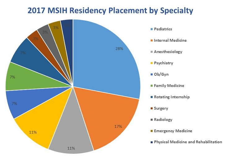 residency chart 2017 final version