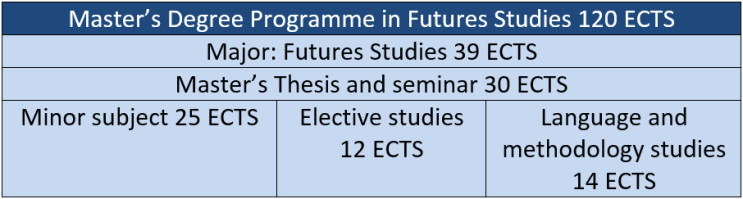 60737_future-studies-programme-structure.png